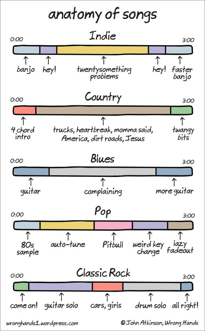 anatomy-of-songs (1)